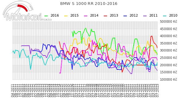 BMW S 1000 RR 2010-2016