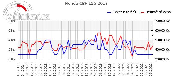 Honda CBF 125 2013