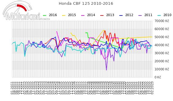 Honda CBF 125 2010-2016