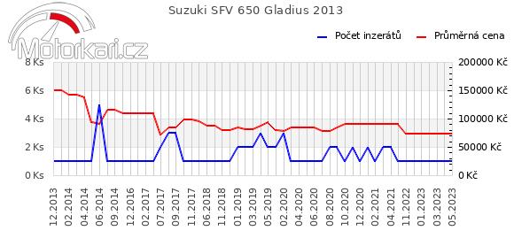 Suzuki SFV 650 Gladius 2013