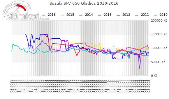 Suzuki SFV 650 Gladius 2010-2016