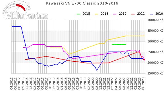 Kawasaki VN 1700 Classic 2010-2016