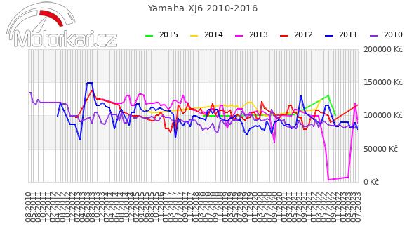 Yamaha XJ6 2010-2016