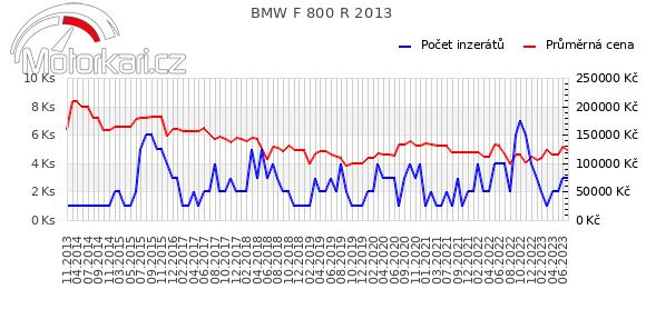 BMW F 800 R 2013