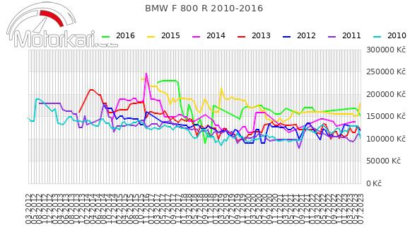 BMW F 800 R 2010-2016