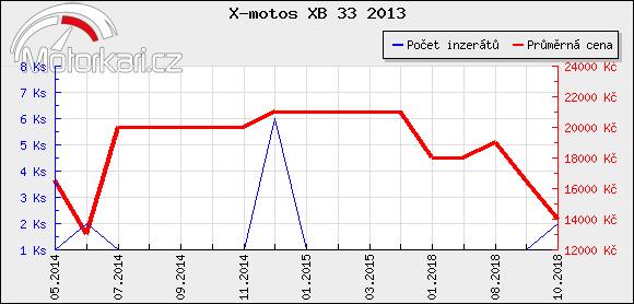 X-motos XB 33 2013