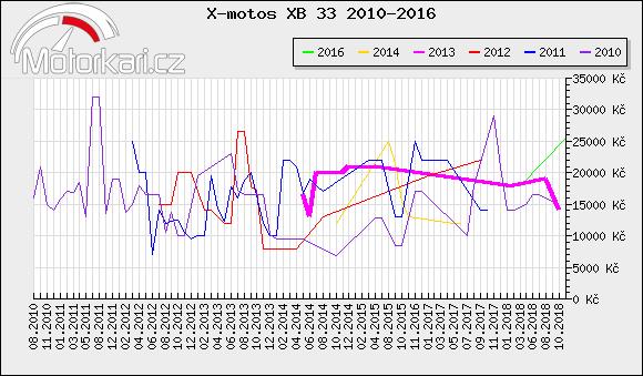 X-motos XB 33 2010-2016