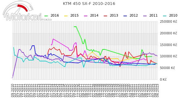 KTM 450 SX-F 2010-2016