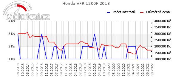 Honda VFR 1200F 2013