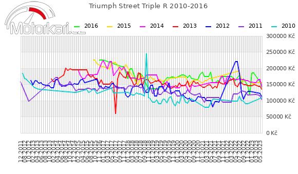 Triumph Street Triple R 2010-2016