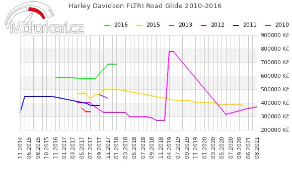 Harley Davidson FLTRI Road Glide 2010-2016