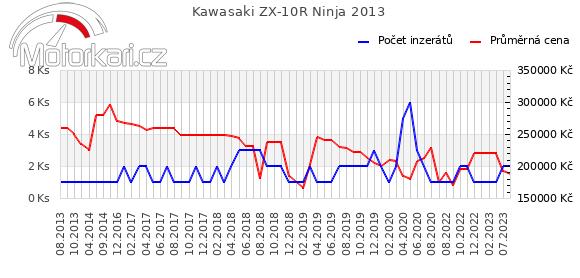 Kawasaki ZX-10R Ninja 2013