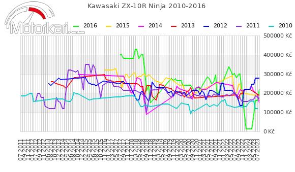 Kawasaki ZX-10R Ninja 2010-2016