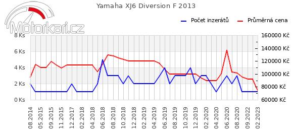Yamaha XJ6 Diversion F 2013