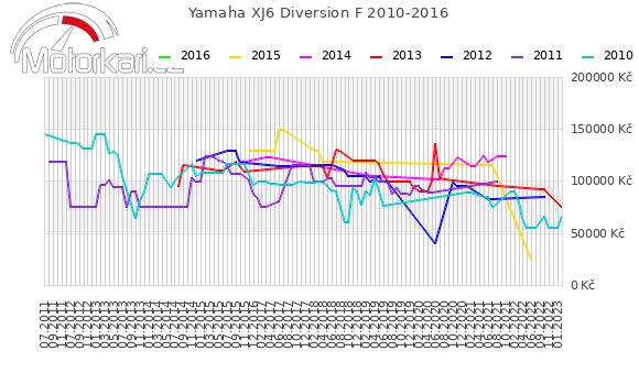 Yamaha XJ6 Diversion F 2010-2016