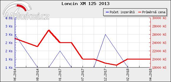Loncin XM 125 2013