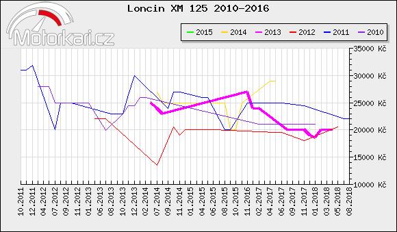Loncin XM 125 2010-2016