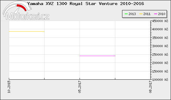 Yamaha XVZ 1300 Royal Star Venture 2010-2016
