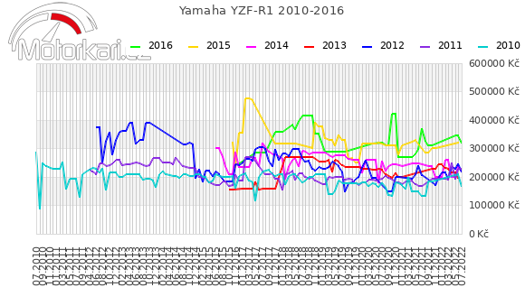 Yamaha YZF-R1 2010-2016