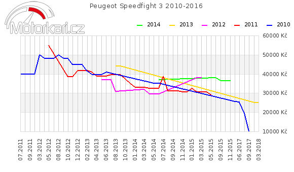 Peugeot Speedfight 3 2010-2016