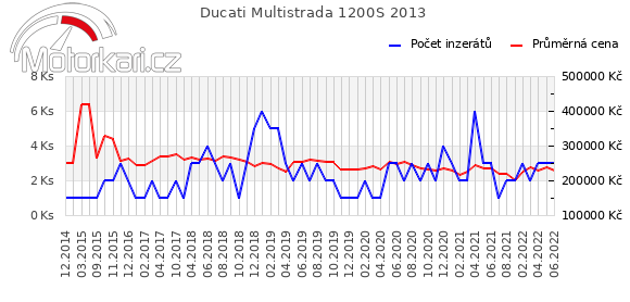 Ducati Multistrada 1200S 2013