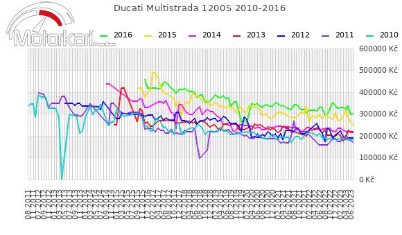 Ducati Multistrada 1200S 2010-2016