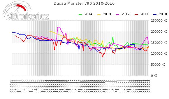 Ducati Monster 796 2010-2016