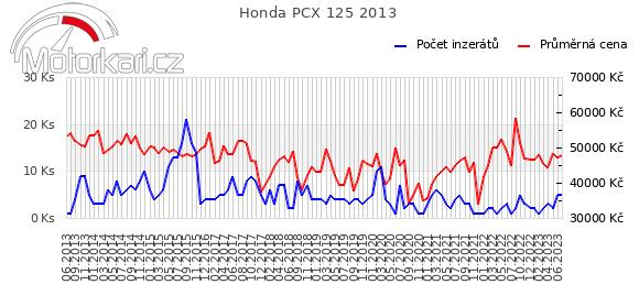 Honda PCX 125 2013