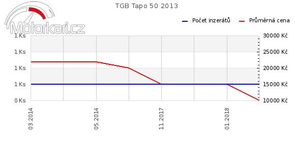 TGB Tapo 50 2013