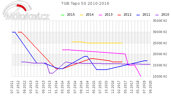 TGB Tapo 50 2010-2016