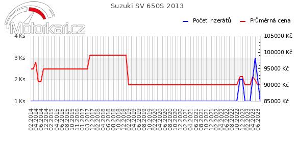 Suzuki SV 650S 2013