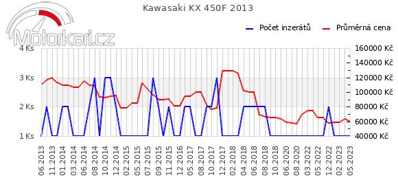 Kawasaki KX 450F 2013