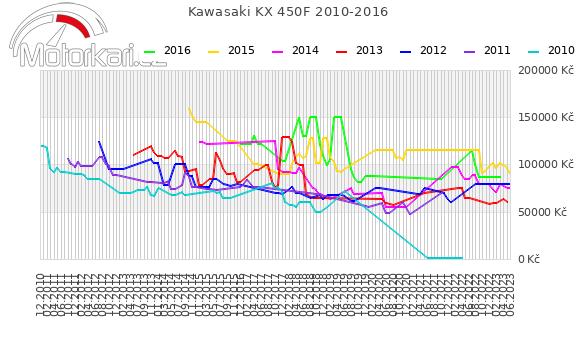 Kawasaki KX 450F 2010-2016