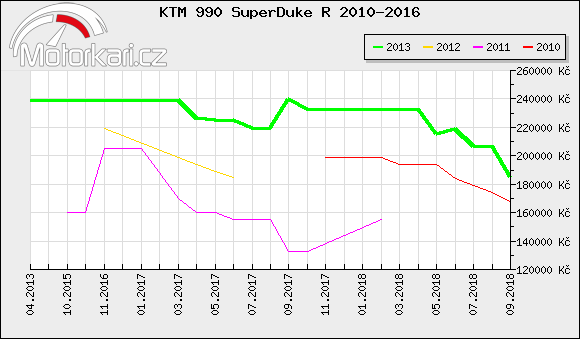 KTM 990 SuperDuke R 2010-2016