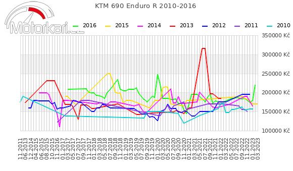 KTM 690 Enduro R 2010-2016