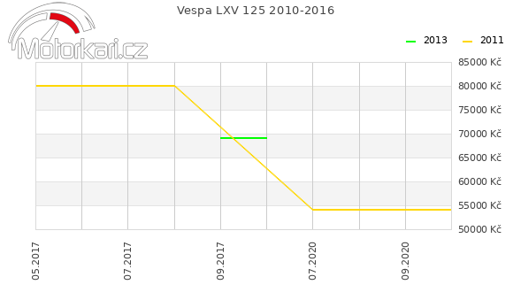 Vespa LXV 125 2010-2016