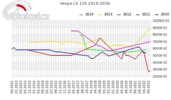 Vespa LX 125 2010-2016