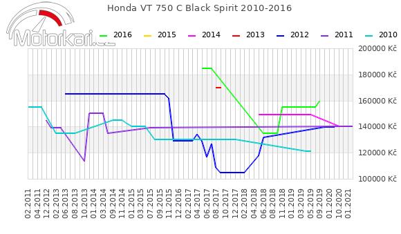 Honda VT 750 C Black Spirit 2010-2016