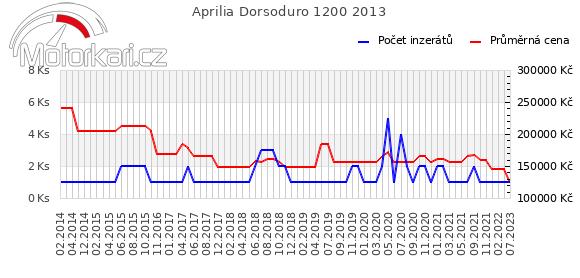 Aprilia Dorsoduro 1200 2013