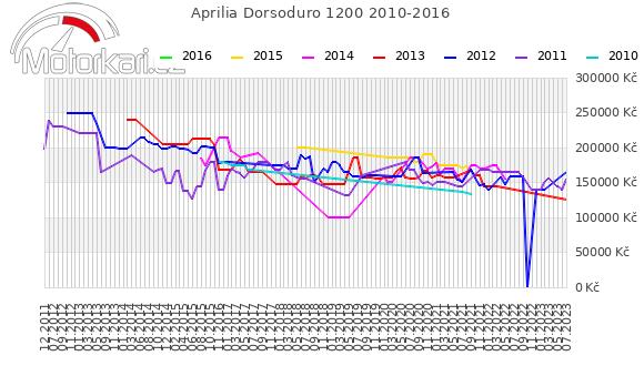 Aprilia Dorsoduro 1200 2010-2016