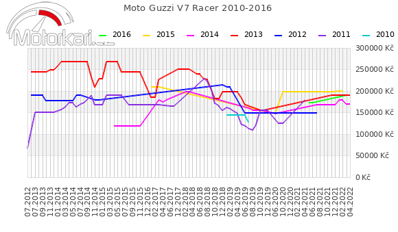 Moto Guzzi V7 Racer 2010-2016