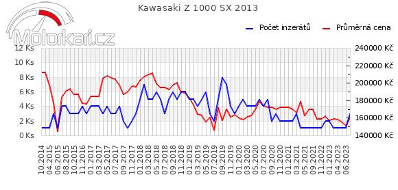 Kawasaki Z 1000 SX 2013