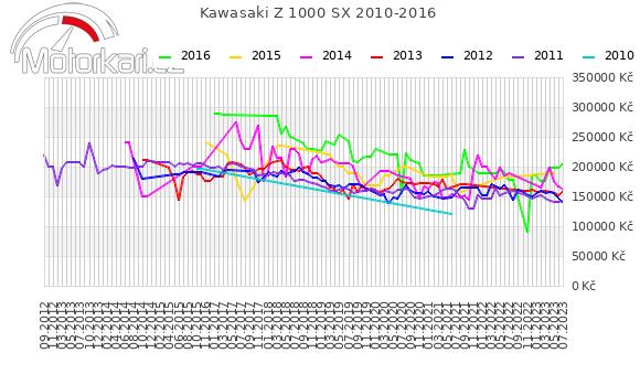 Kawasaki Z 1000 SX 2010-2016