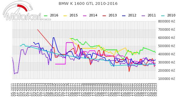 BMW K 1600 GTL 2010-2016