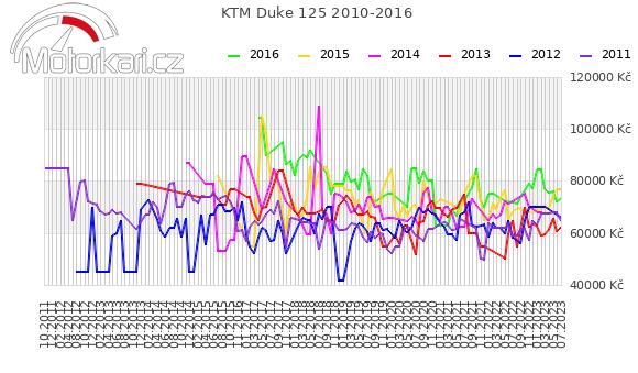 KTM Duke 125 2010-2016