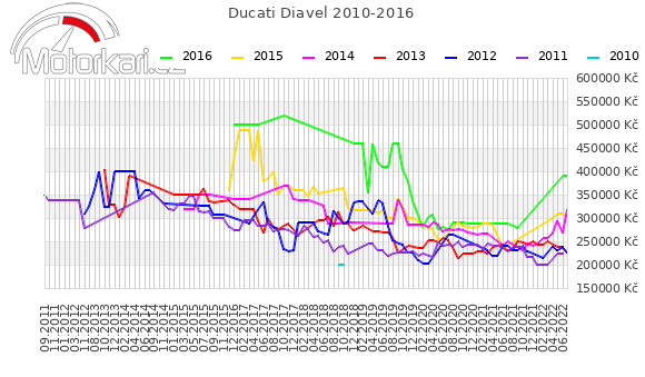 Ducati Diavel 2010-2016