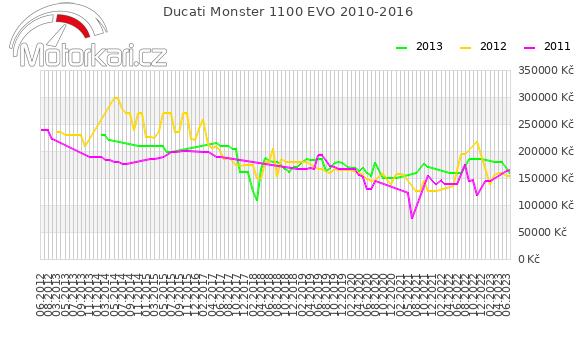 Ducati Monster 1100 EVO 2010-2016