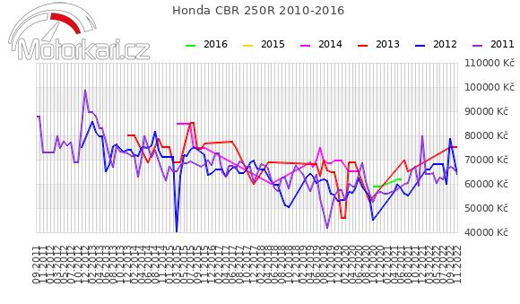 Honda CBR 250R 2010-2016