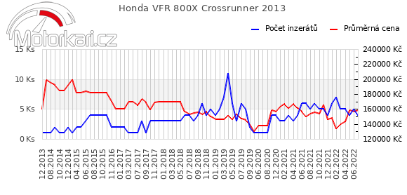Honda VFR 800X Crossrunner 2013