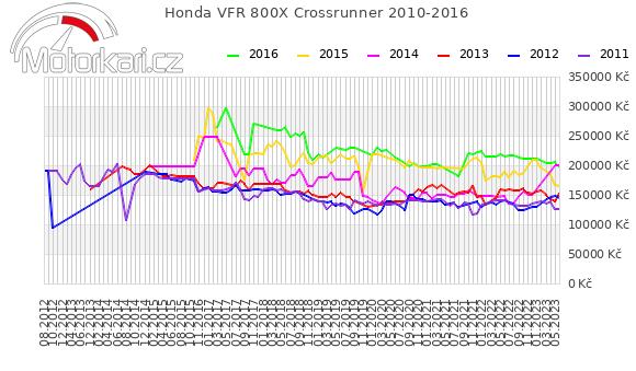 Honda VFR 800X Crossrunner 2010-2016